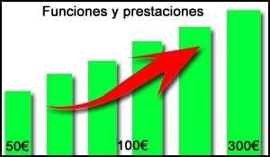 precio vs prestaciones y calidad